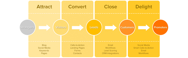 inbound-marketing-schema